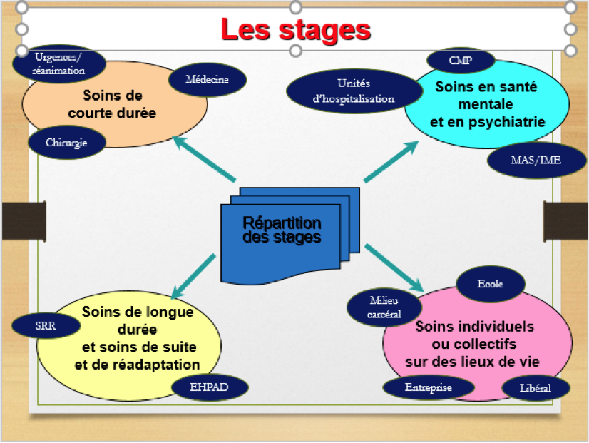 stages 2